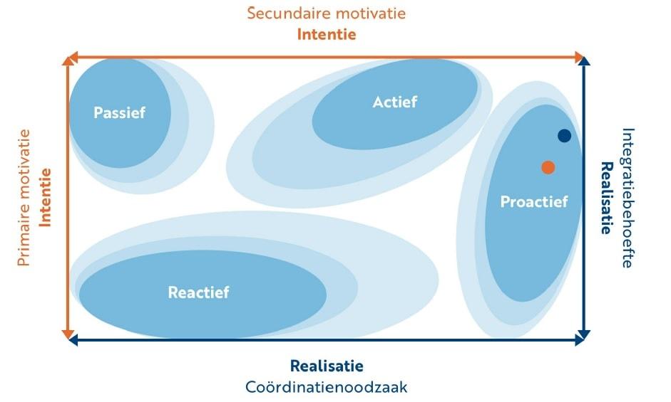 duurzaamheid - bedrijfsstrategie - circular clarity